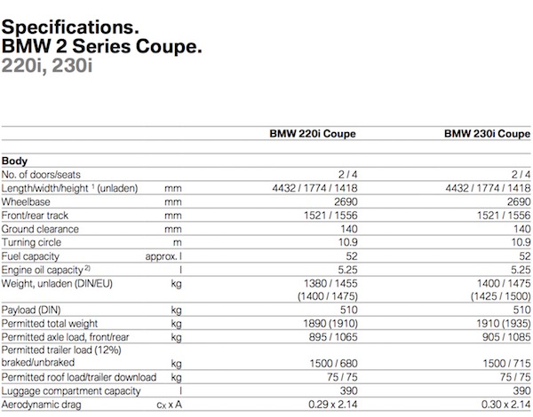 BMW M240i and 230i Announced With Latest Engines - B58 and