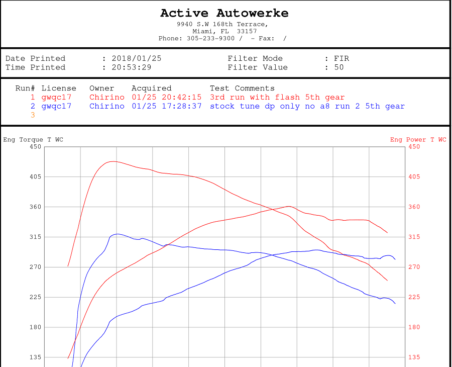 OBD Flash Tune From Active Autowerke **No ECU REMOVAL REQUIRED**