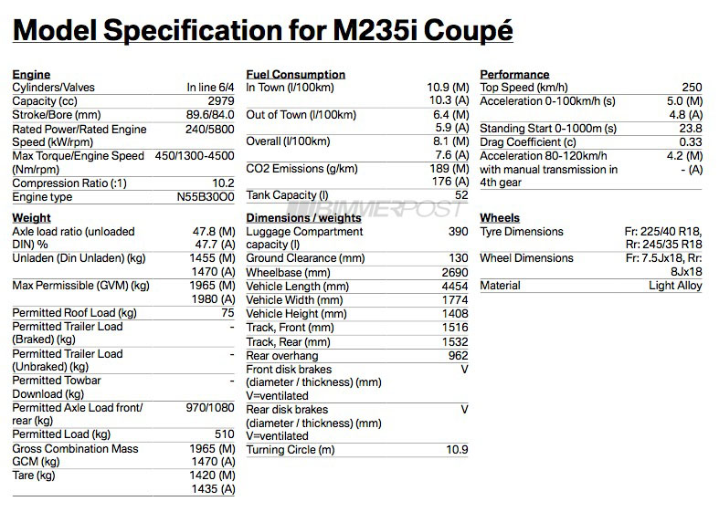 Breaking M235i And 2 Series Specs Go Official 322hp For