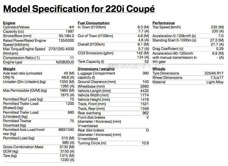 BREAKING M235i and 2 Series Specs Go Official 322hp for M235i