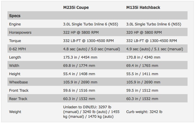 BMW M235i Specs Compared to M135i 435i 335is 135is and E46 M3