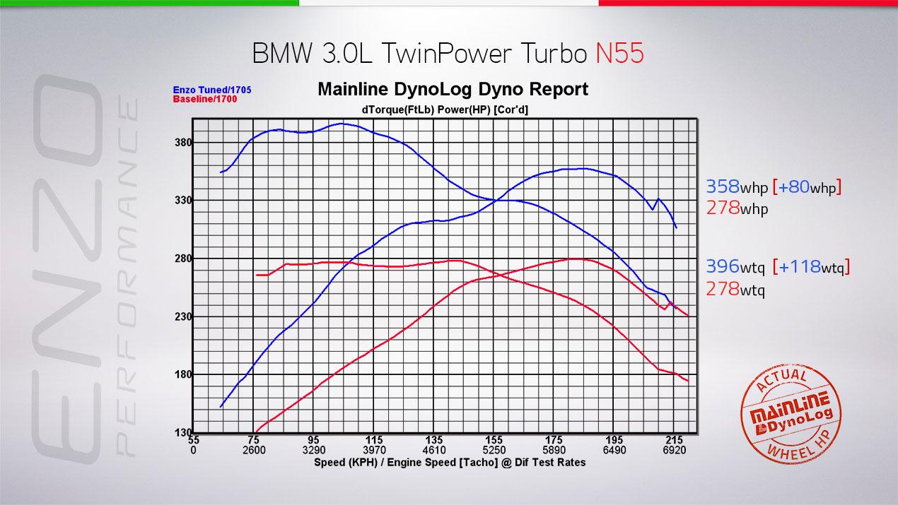 Name:  Dyno-Graphs-Master-Recovered-N55-M235I.jpg Views: 14961 Size:  176.5 KB